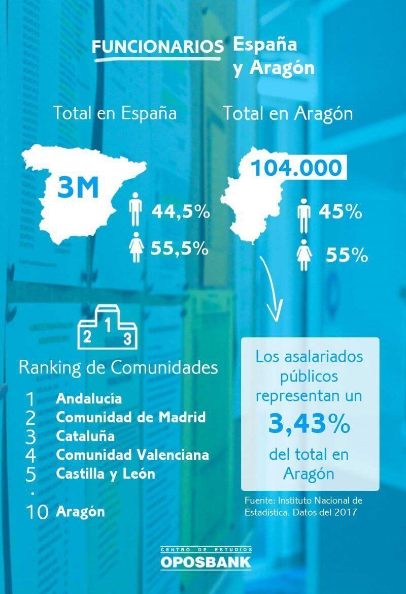 Infografia funcionarios Aragón España 2017