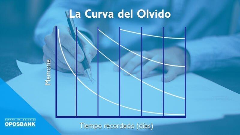 grafico curva del olvido
