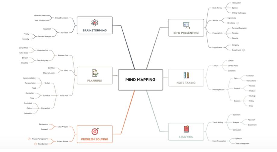 10 herramientas gratis para crear mapas mentales 3